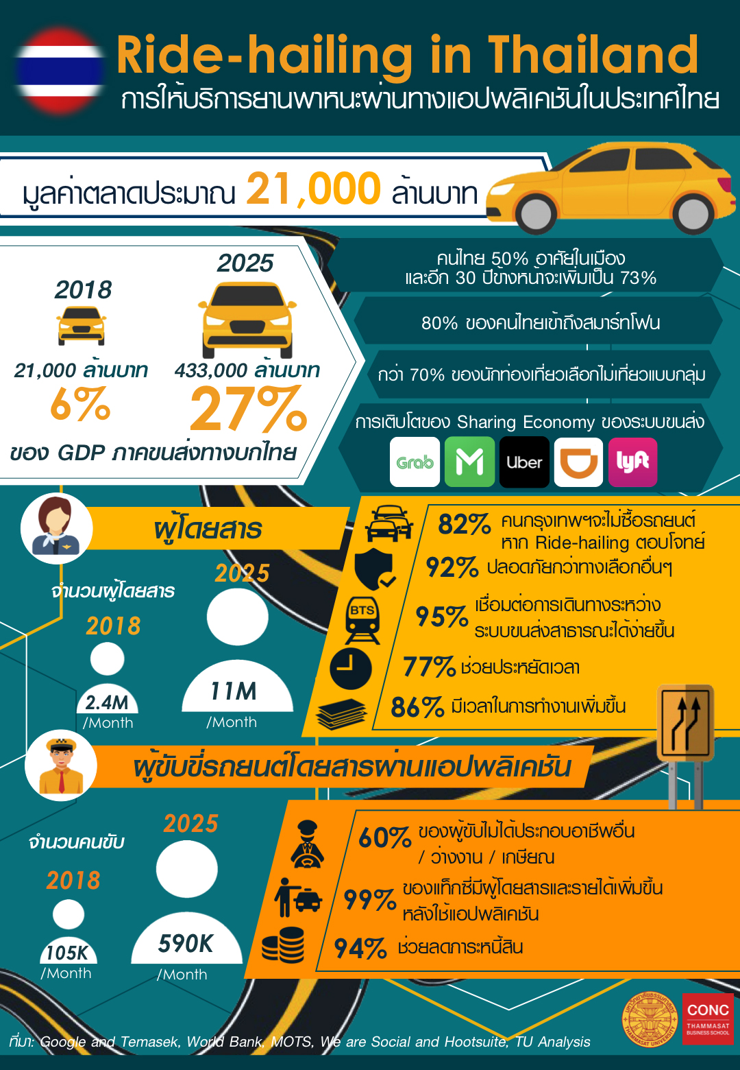 Ride-hailing Infographic by TU CONC